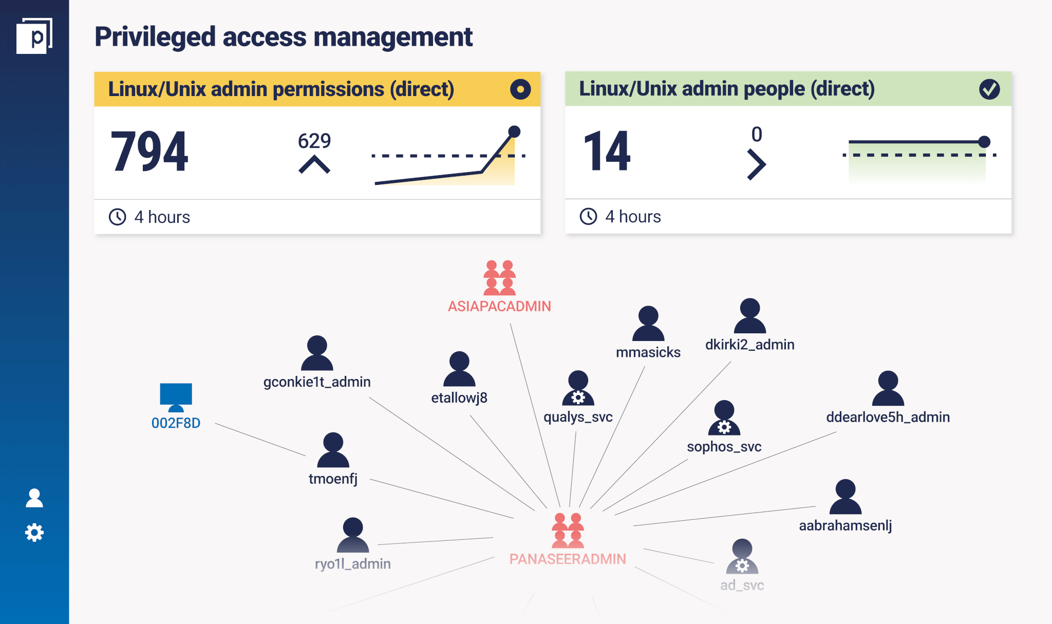 Privileged-Access-Management