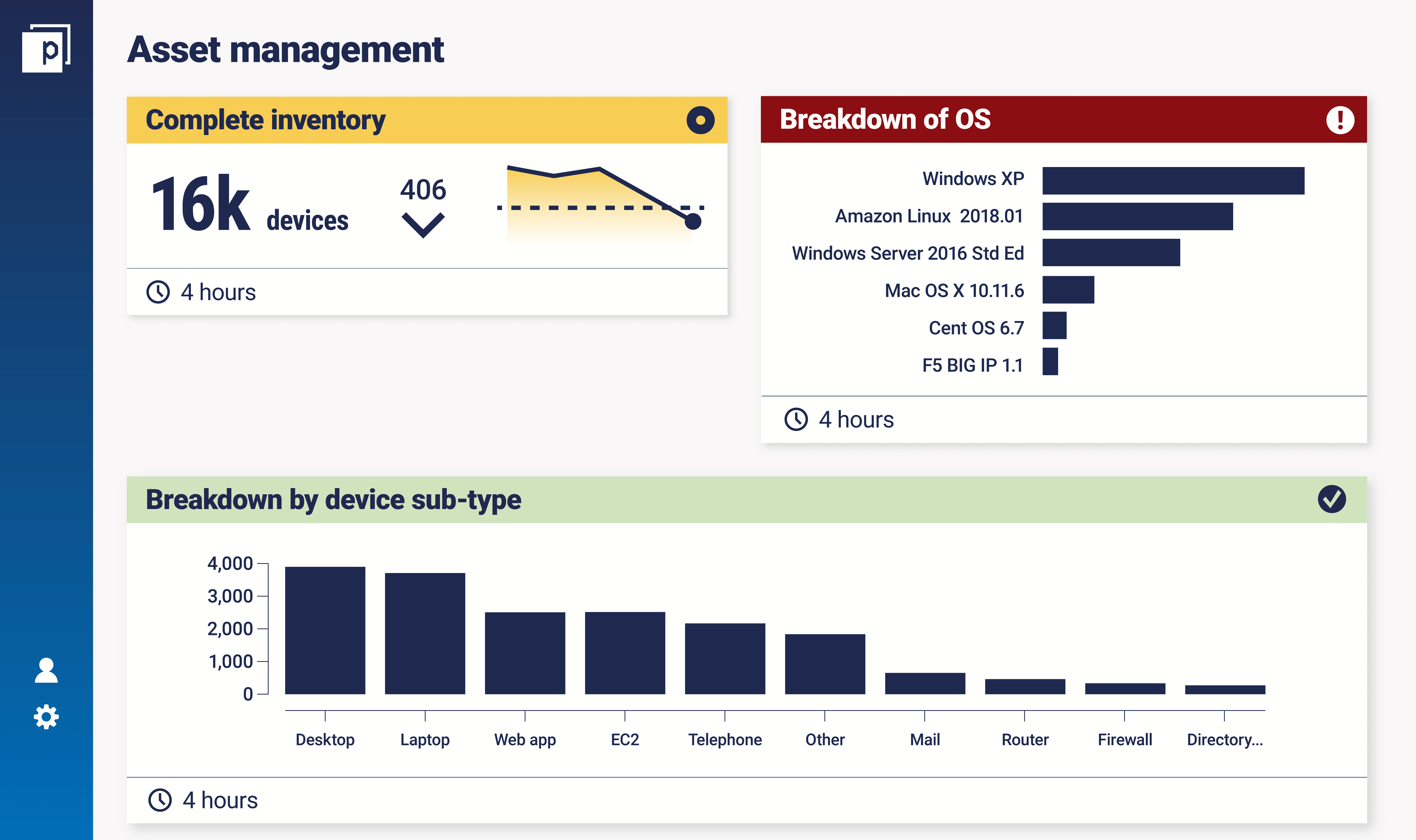 Asset management dashboard_IT security risk assessment page