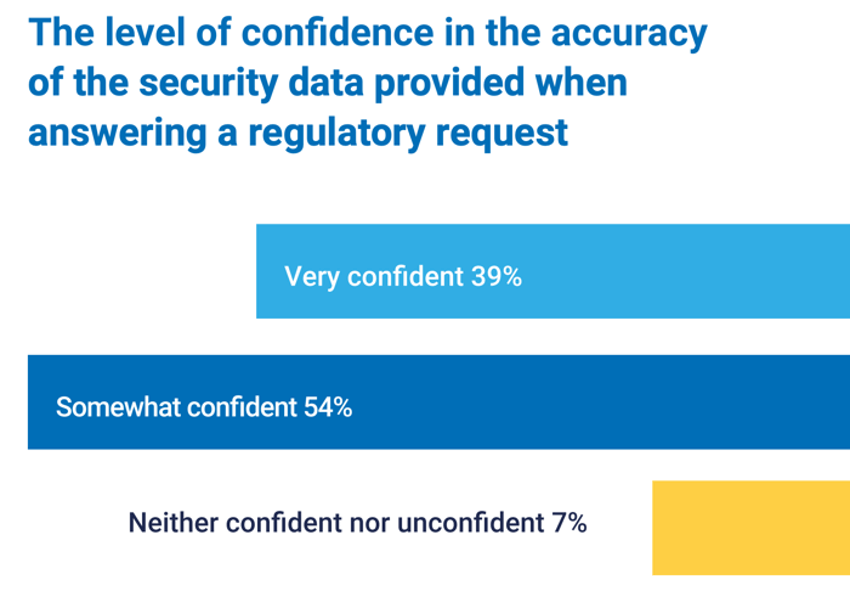 Chart showing the level of confidence in the accuracy of security data provided to regulators