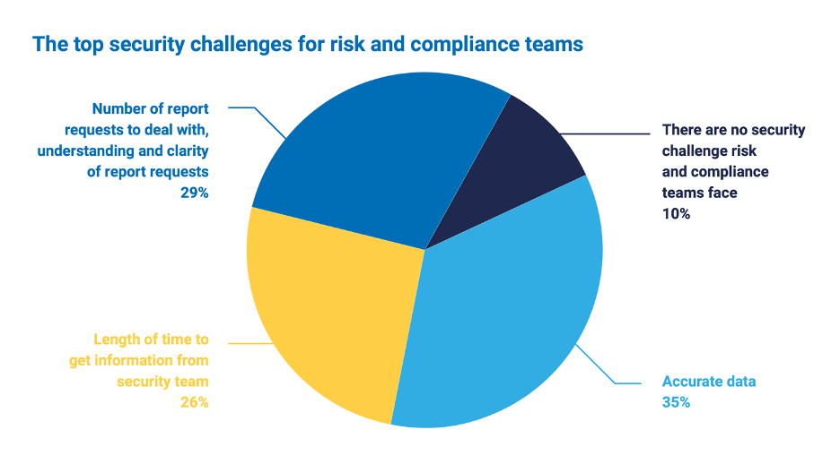 Chart showing the top security challenges for risk and compliance teams