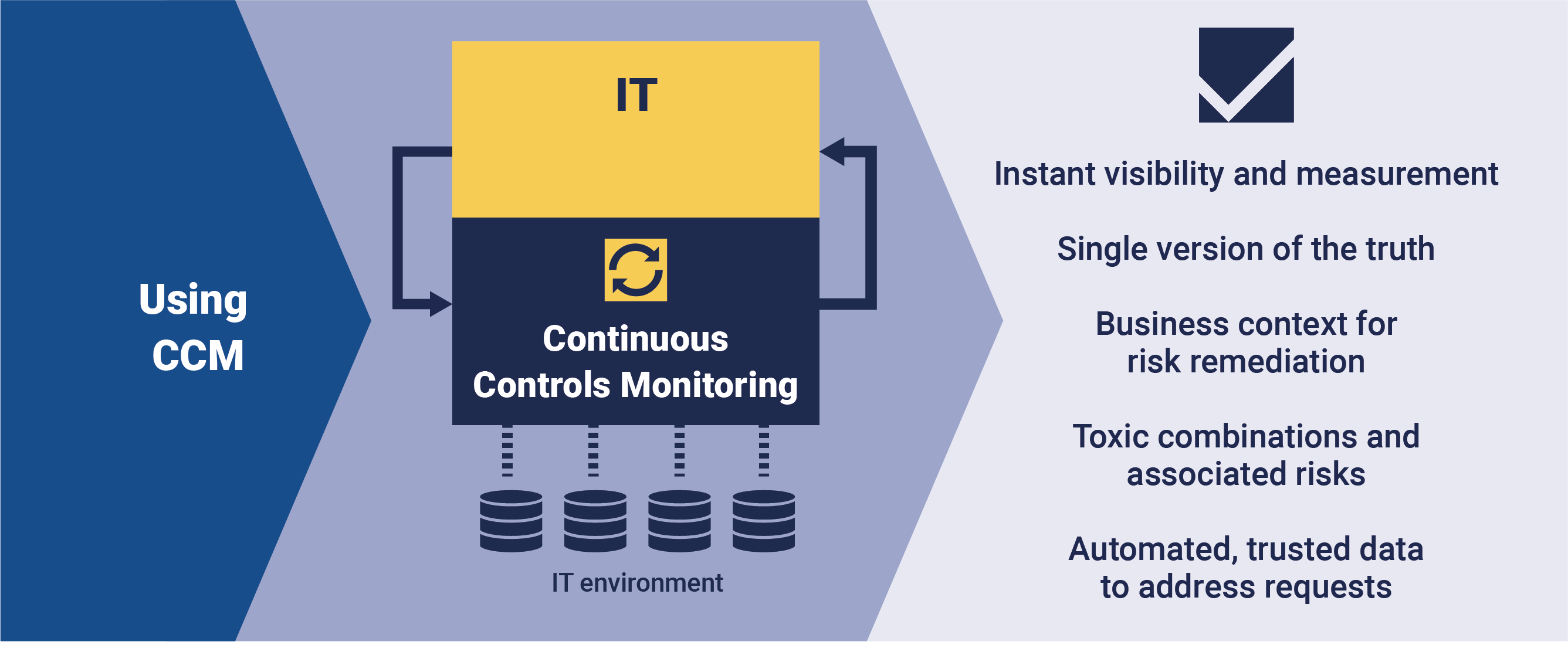 How does Continuous Controls Monitoring work?