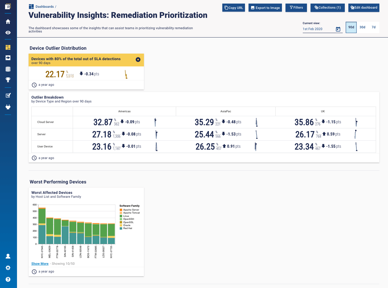 Vulnerability outlier analysis dashboard