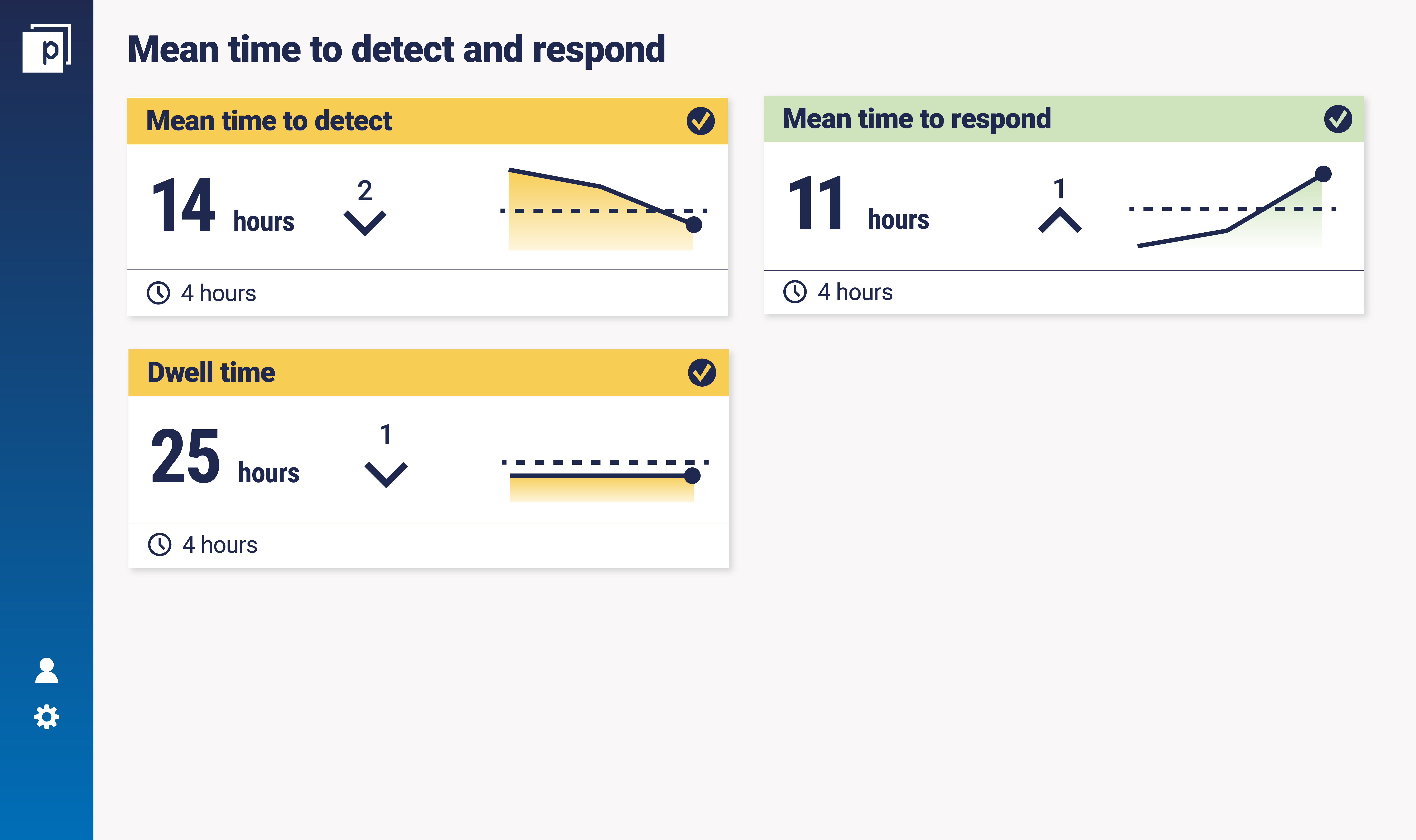 Mean time to detect and respond dashboard