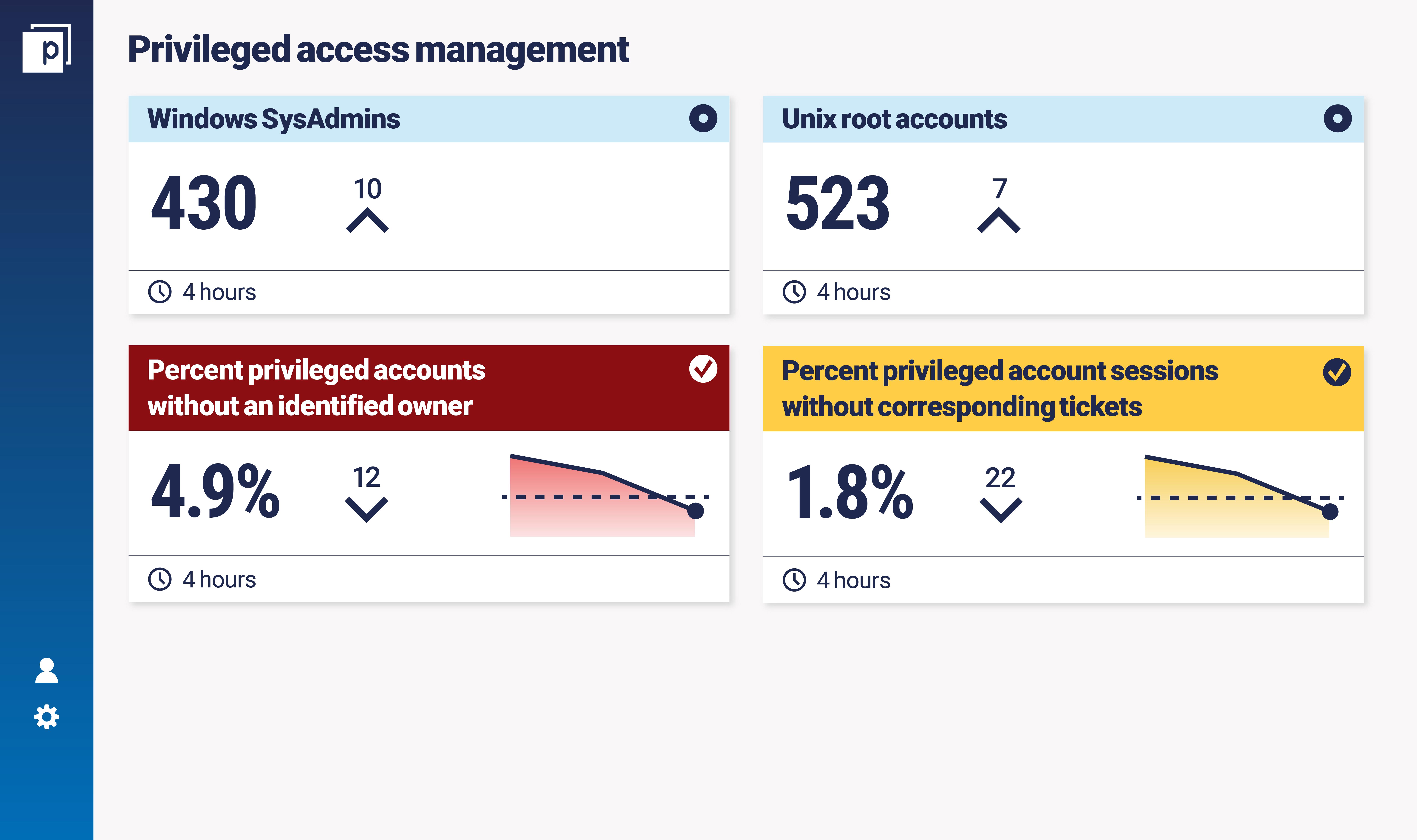Privileged access management metrics dashboard