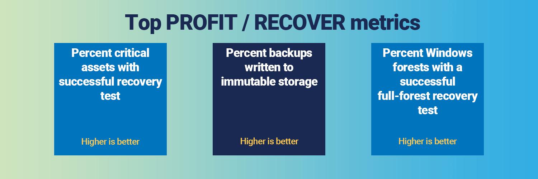 MotM Ransomware protection metrics - profit recover