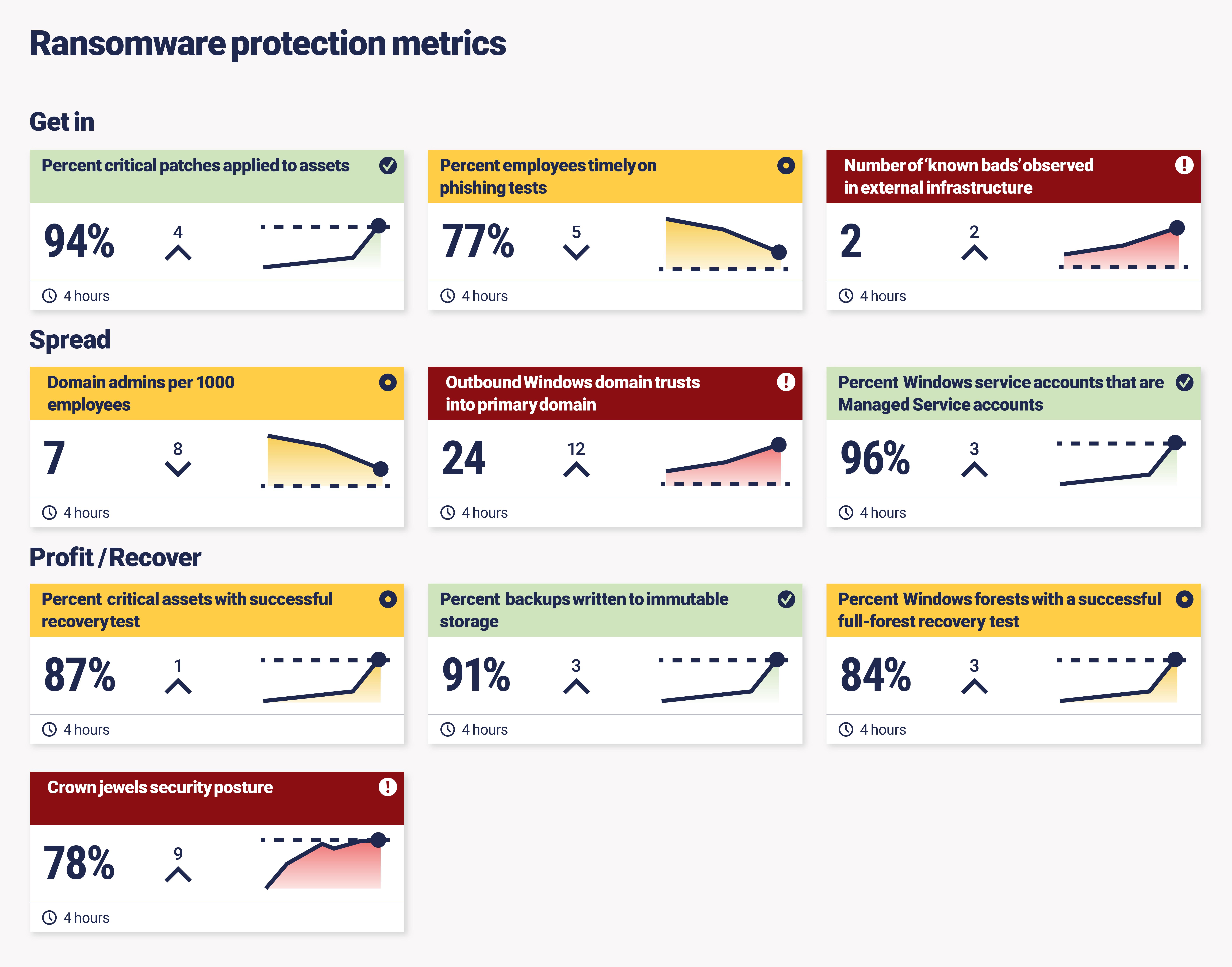 Ransomware protection metrics dashboard