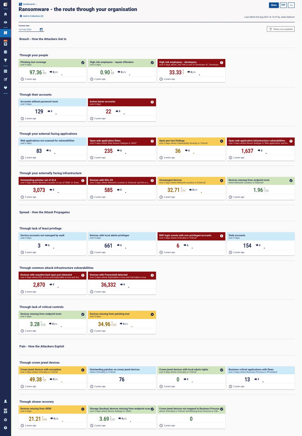 Full ransomware protection metrics dashboard