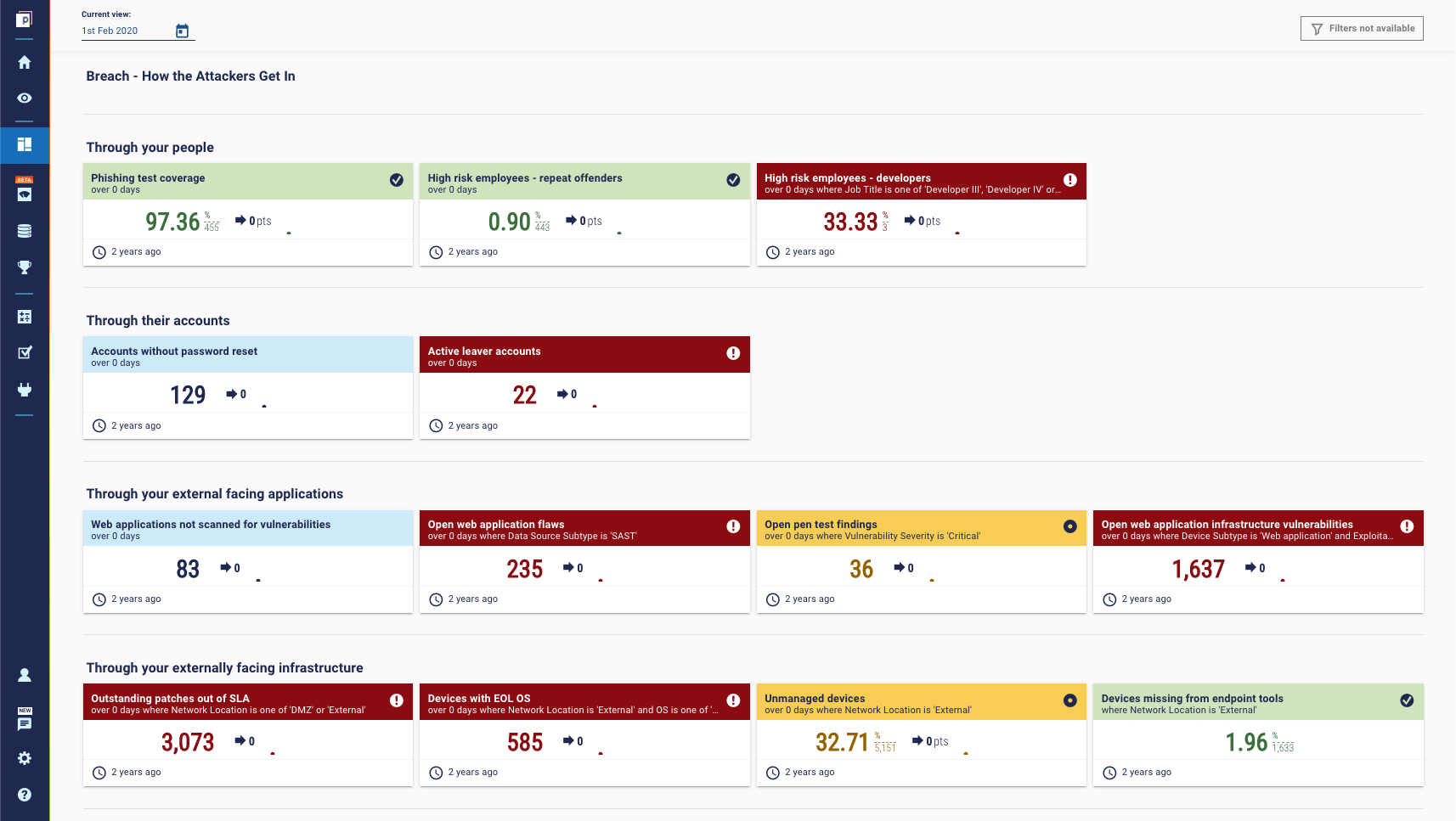 Ransomware protection metrics dashboard - Infiltrate stage