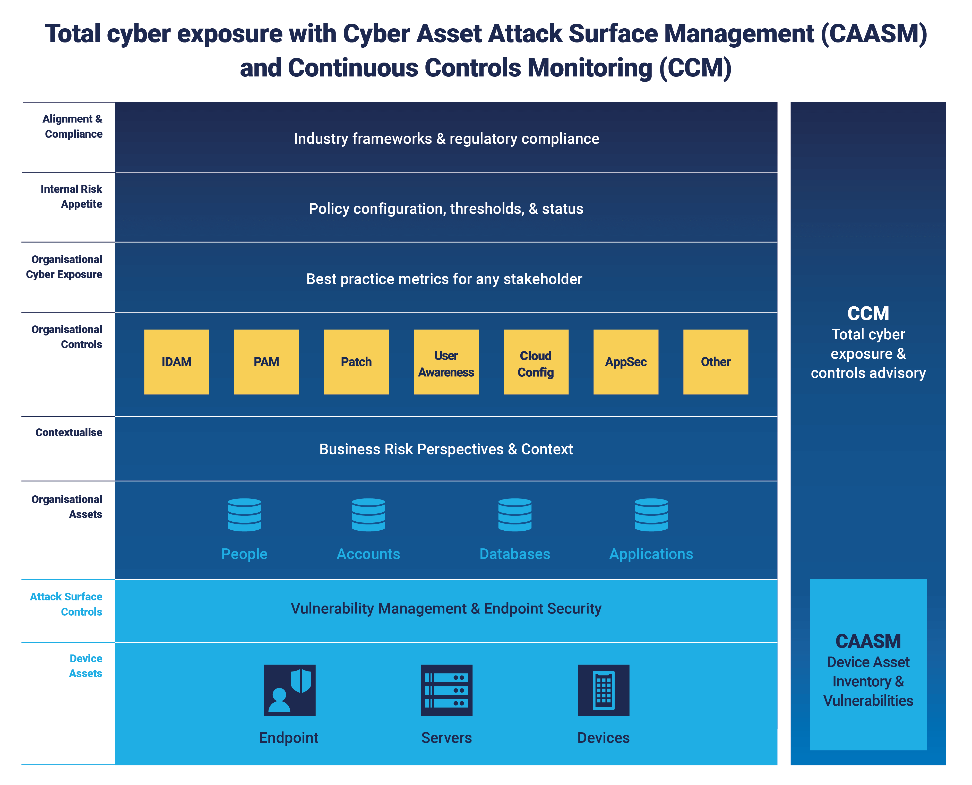 Total-cyber-exposure-with-CAASM-and-CCM_diagram