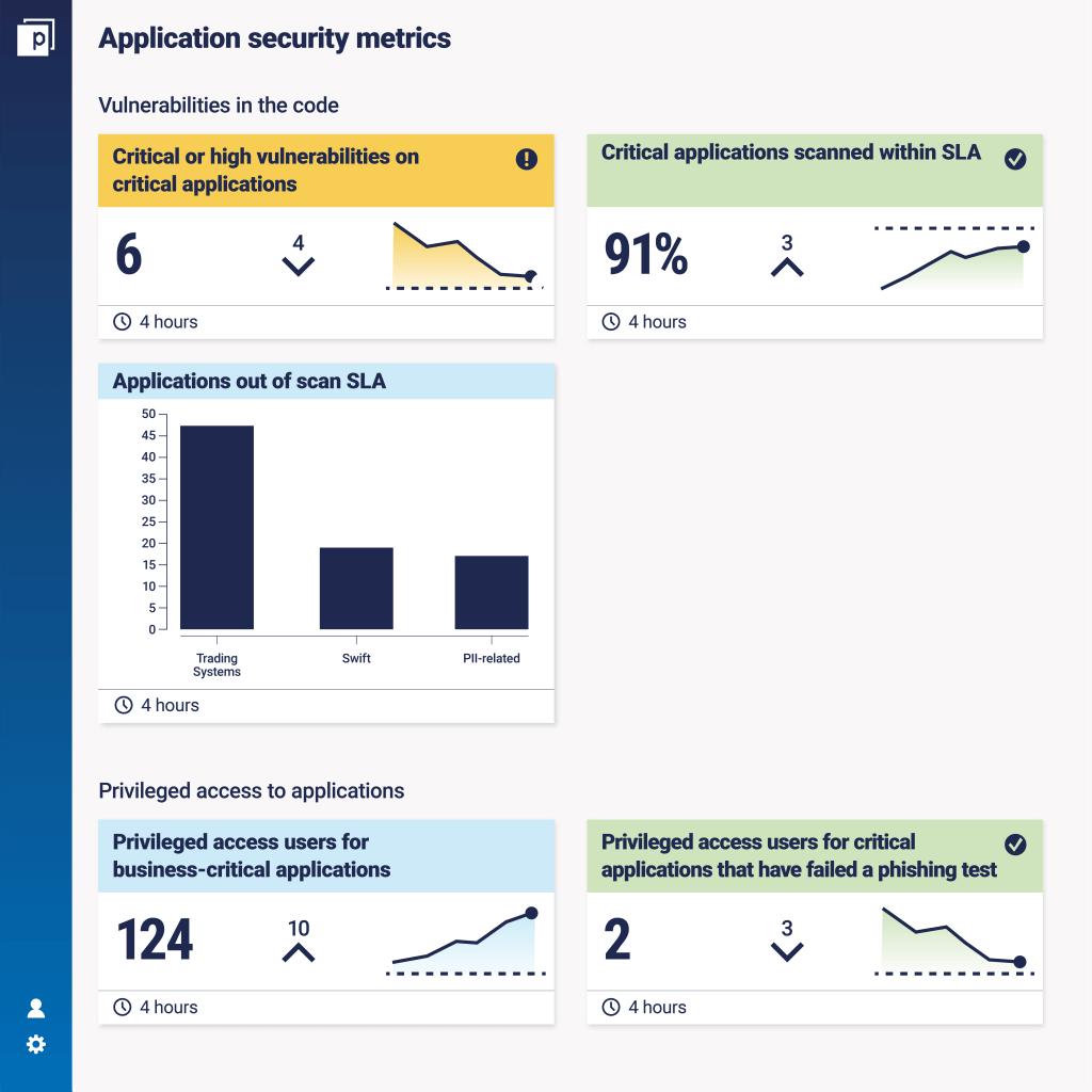 Application security metrics dashboard